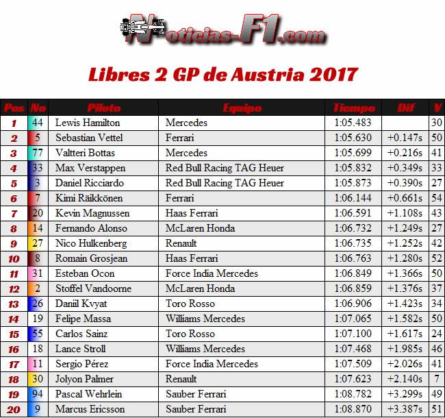 Entrenamientos Libres 2 - GP Austria - Red Bull Ring 2017