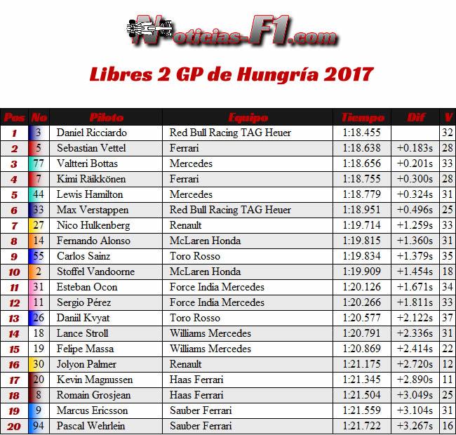 Entrenamientos Libres 2 - FP2 - GP Hungría 2017