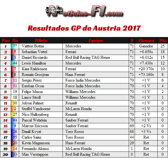 Resultados GP Austria 2017 - Red Bull Racing