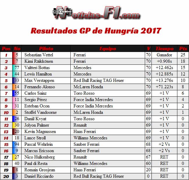 Resultados GP Hungría 2017