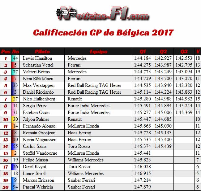 Calificación GP Bélgica 2017