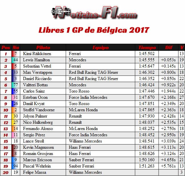 Entrenamientos Libres 1 - FP1 - GP Bélgica 2017