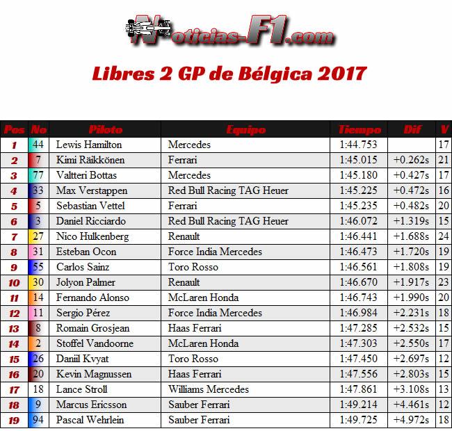 Entrenamientos Libres 2 - FP2 - GP Bélgica 2017