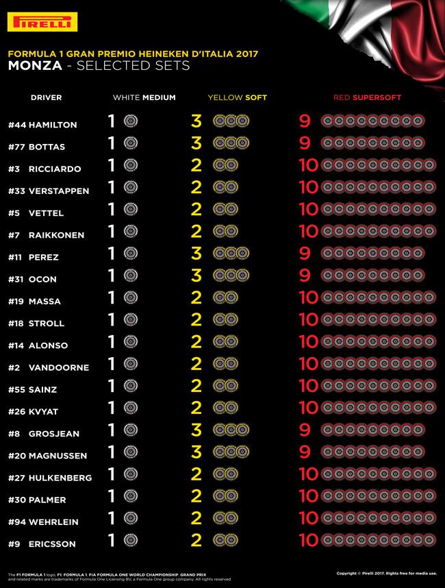 Neumáticos Seleccionados por Piloto - GP Italia 2017