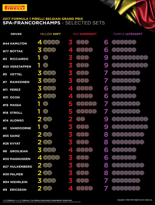 Pirelli - Selección neumático por piloto