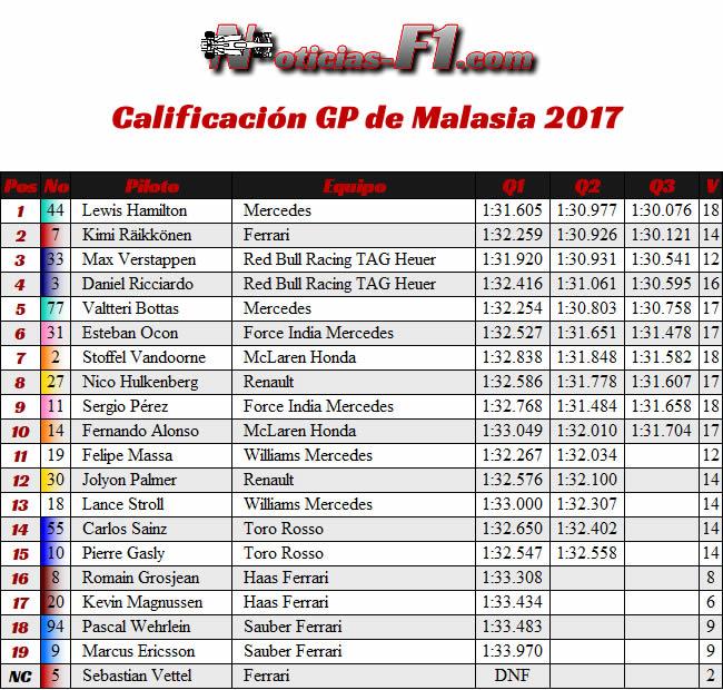 Resultados - Calificación - GP Malasia 2017