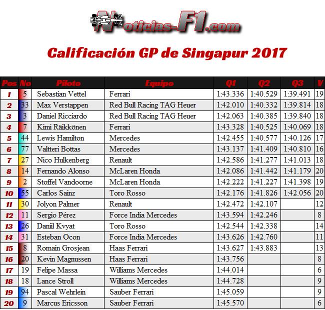 Resultados Calificación GP Singapur 2017