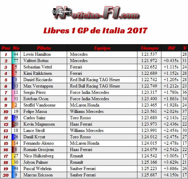 FP1 - Entrenamientos Libres 1 - GP Italia 2017