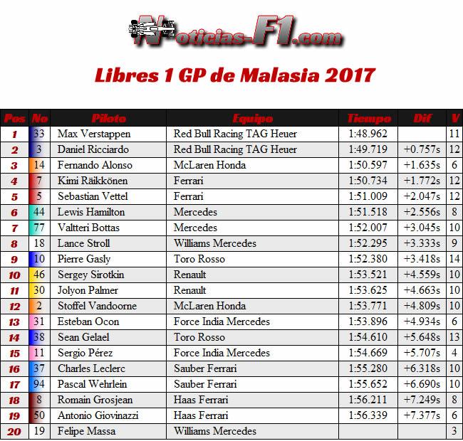 Resultados Entrenamientos Libres 1 - GP Malasia 2017