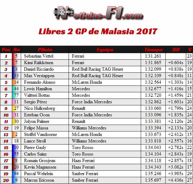Resultados Entrenamientos Libres 2 - GP Malasia 2017