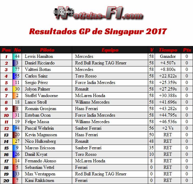 Resultados - GP Singapur 2017