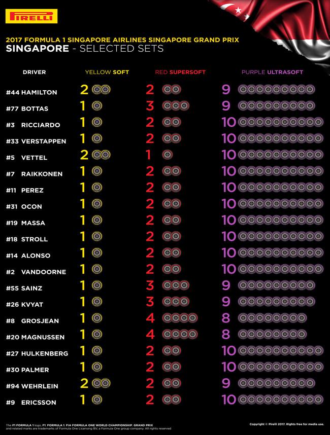 Selección Neumáticos por Piloto - Pirelli - GP Singapur 2017