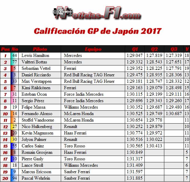 Resultados - Calificación GP Japón 2017