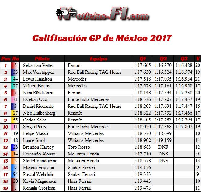 Calificación - Clasificación - GP México 2017