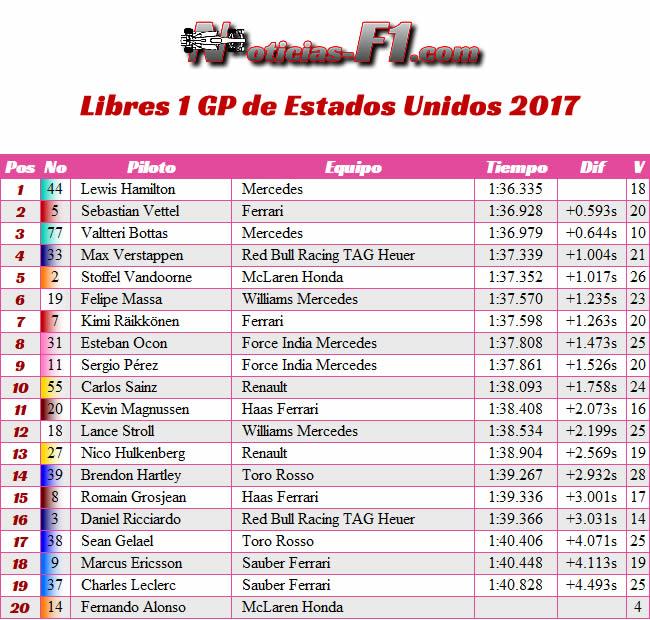 Entrenamientos Libres 1 - FP1 - GP Estados Unidos 2017