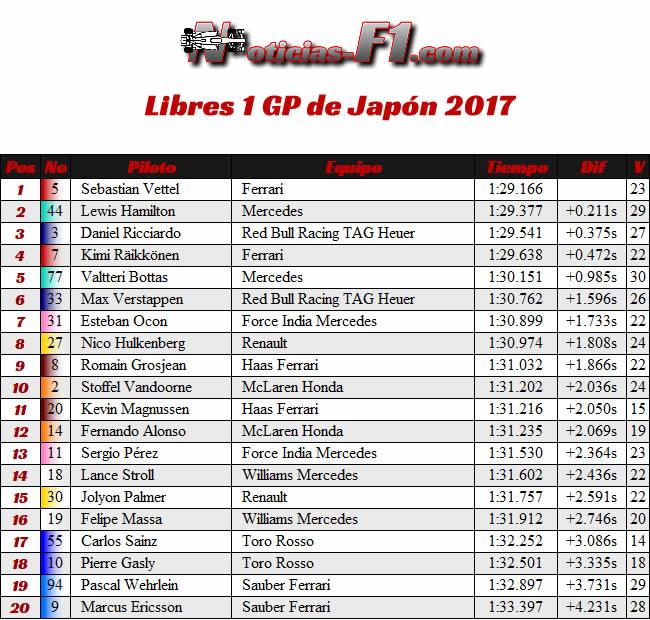 Resultados Entrenamientos 1 - FP1 - GP Japón 2017