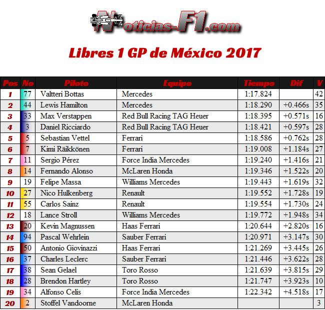 Entrenamientos Libres 1 - FP1 - GP México 2017