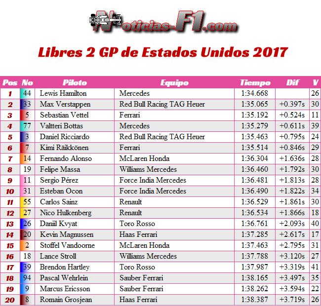 Entrenamientos Libres 2 - FP2 - GP Estados Unidos 2017