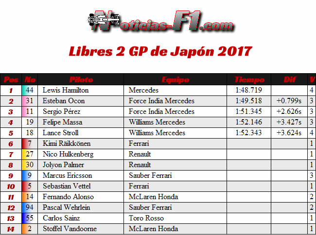 Resultados Entrenamientos 2 - FP2 - GP Japón 2017