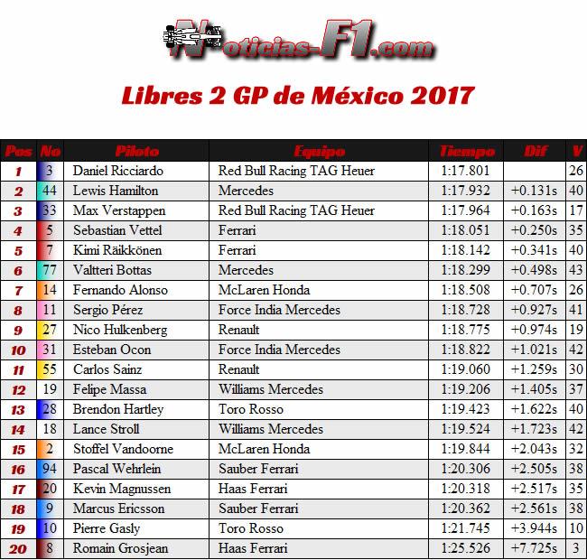 Entrenamientos Libres 2 - FP2 - GP México 2017
