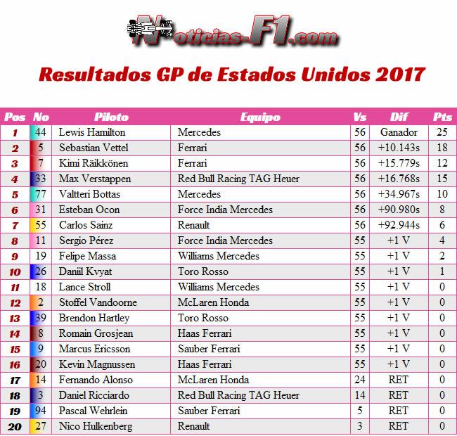 Resultados - GP Estados Unidos 2017