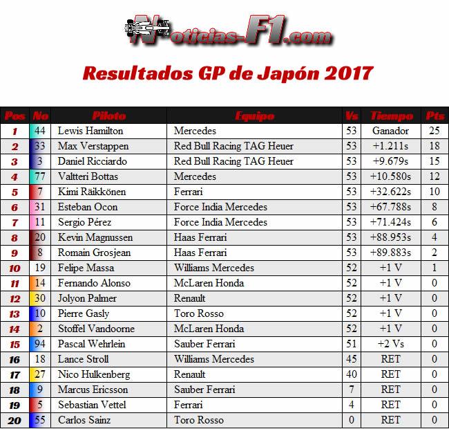 Resultados - GP Japón 2017