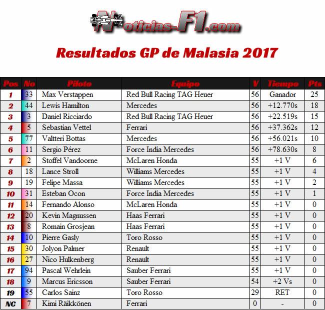 Resultados - Carrera - GP Malasia 2017