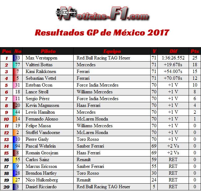 Resultados - GP México 2017