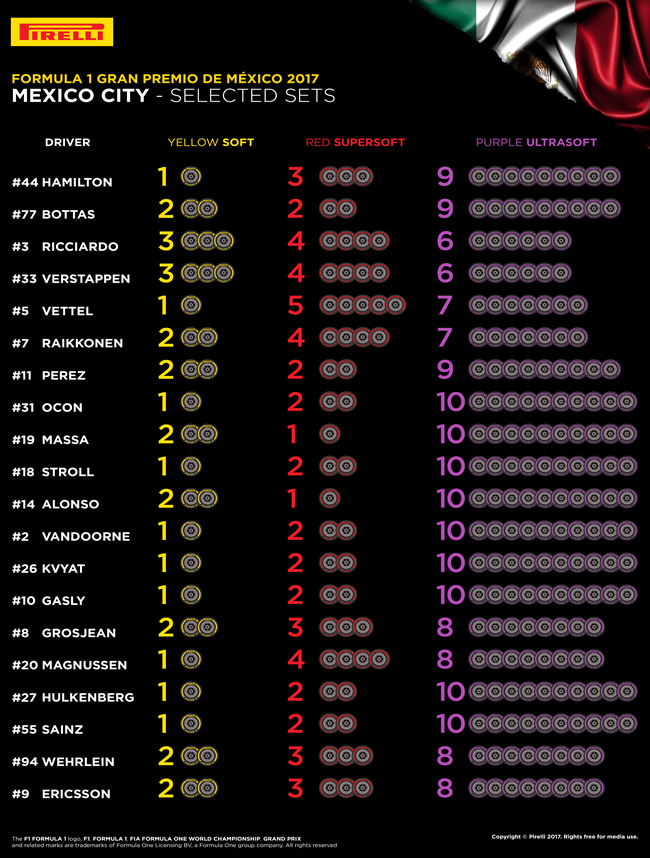 Selección Pirelli - GP México 2017