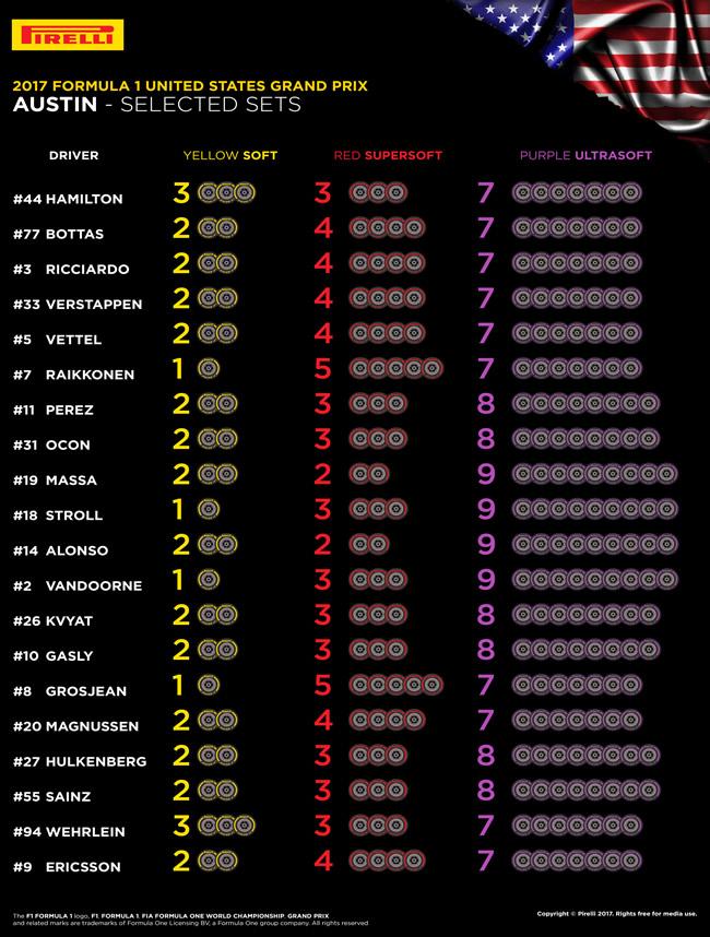Selección Pirelli - GP Estados Unidos 2017