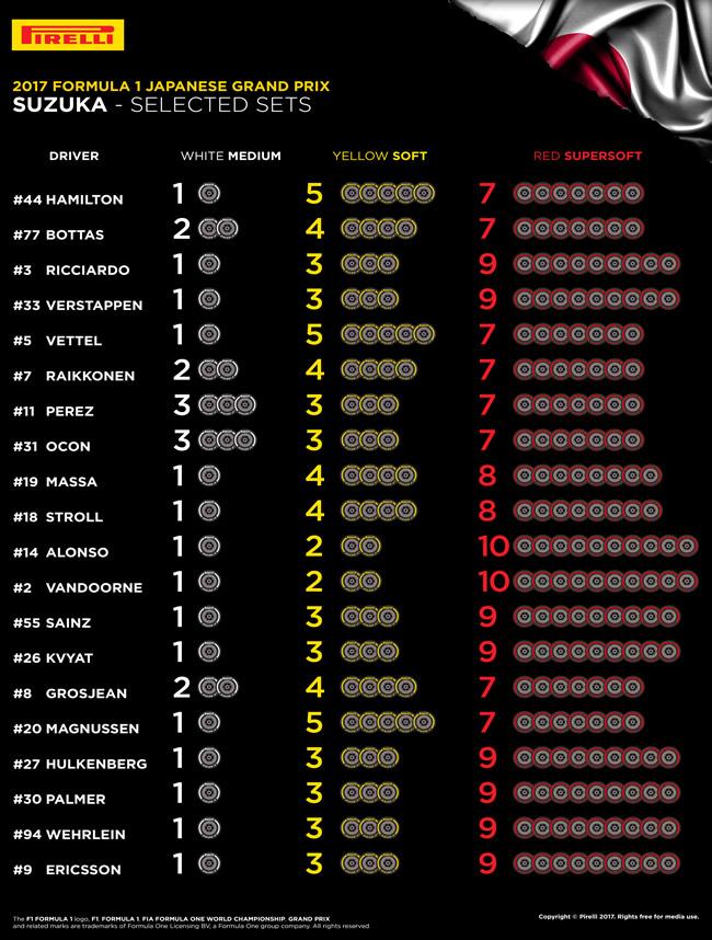 Selección Pirelli - GP Japón 2017