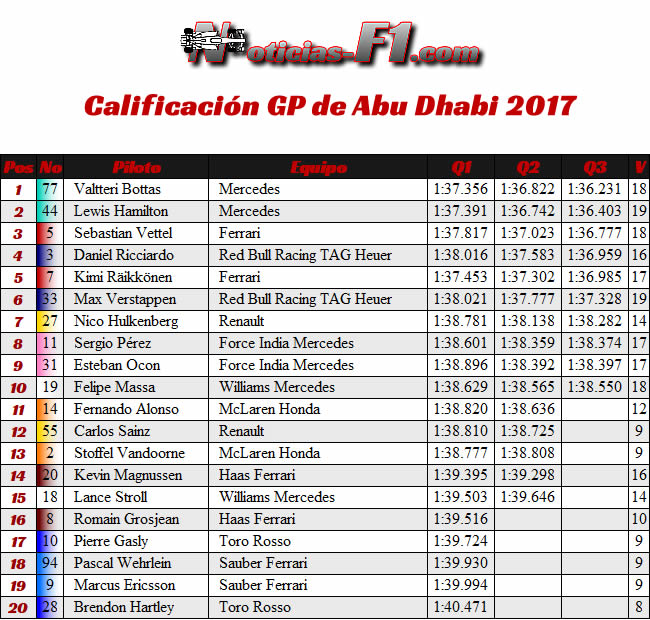 Resultados - Calificación - GP Abu Dhabi 2017