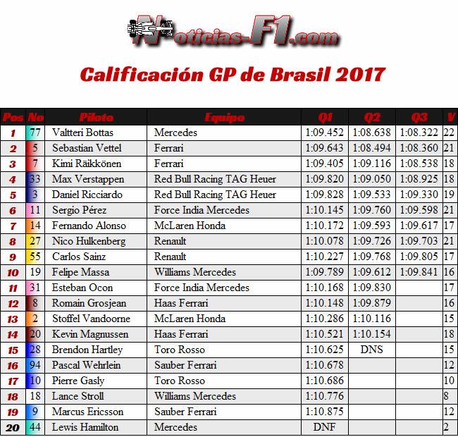Resultados Calificación - GP Brasil 2017
