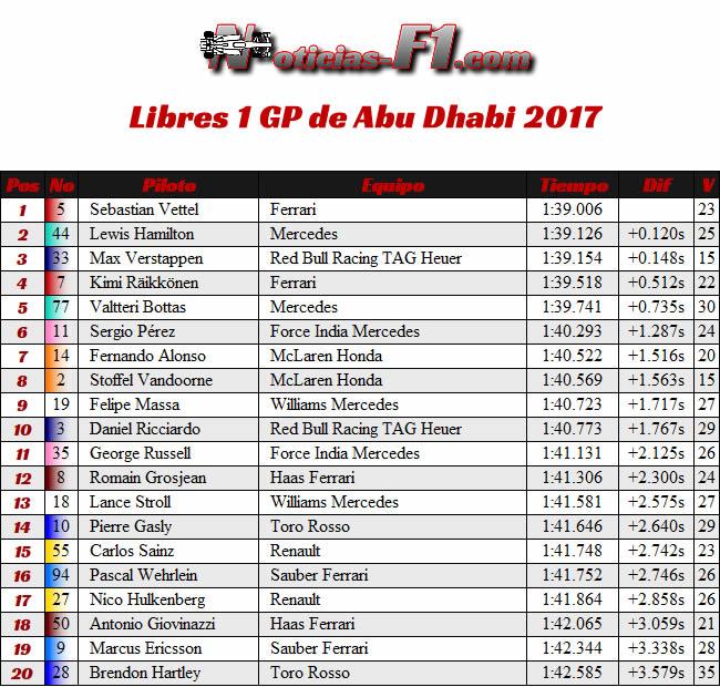 Resultados - Entrenamientos Libres 1 - FP1 - GP Abu Dhabi 2017