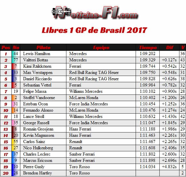 Entrenamientos Libres 1 - FP1 - GP Brasil 2017