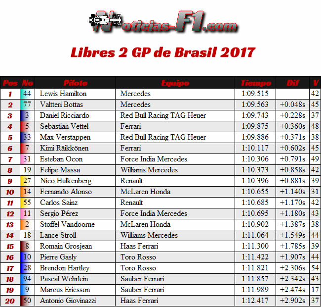 Entrenamientos Libres 2 - FP2 - GP Brasil 2017