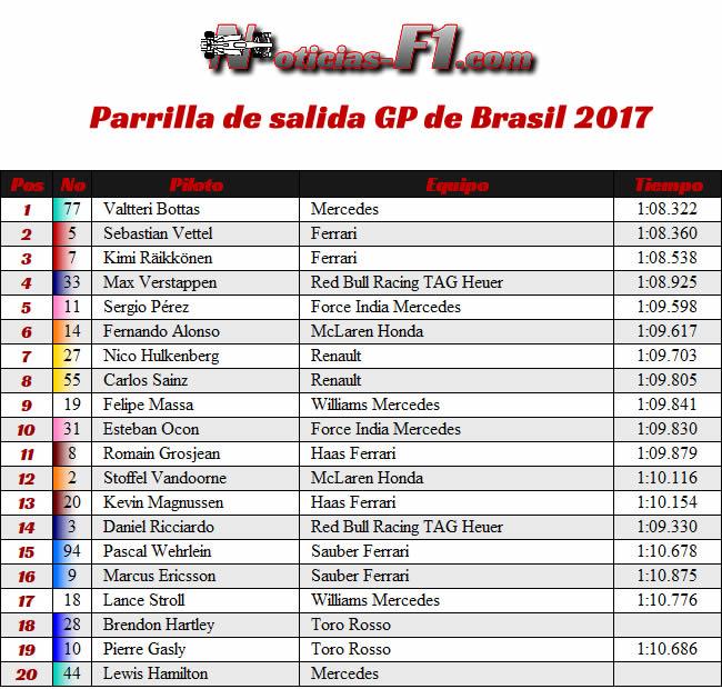 Parrilla Salida GP Brasil 2017