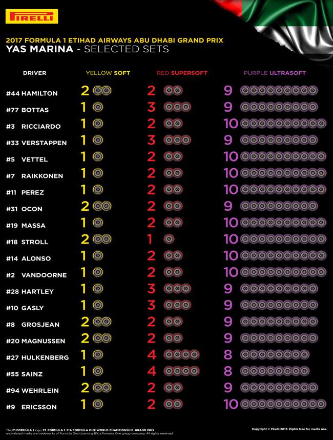 Selección Neumáticos Pirelli - Abu Dhabi 2017