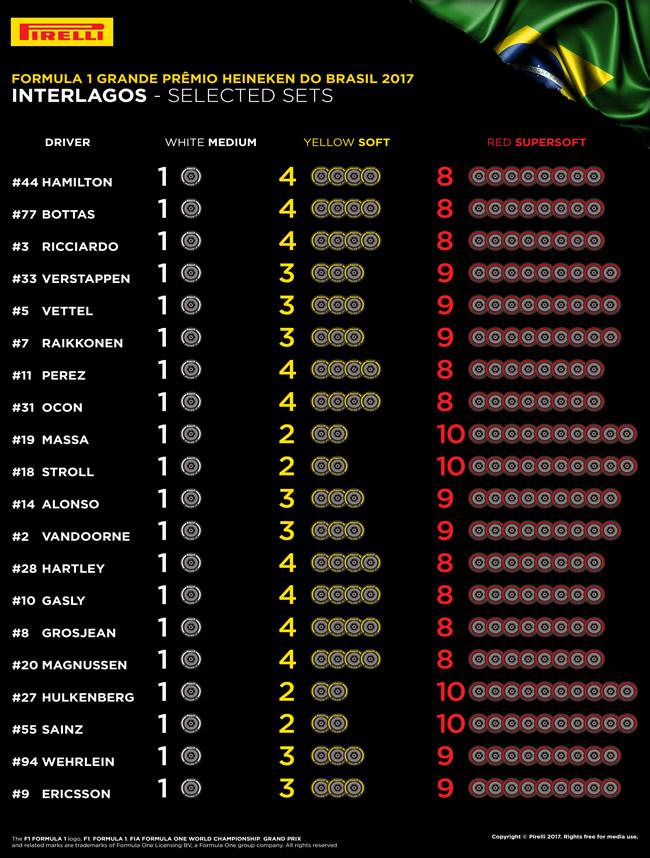 Pirelli - Selección neumáticos - Brasil 2017