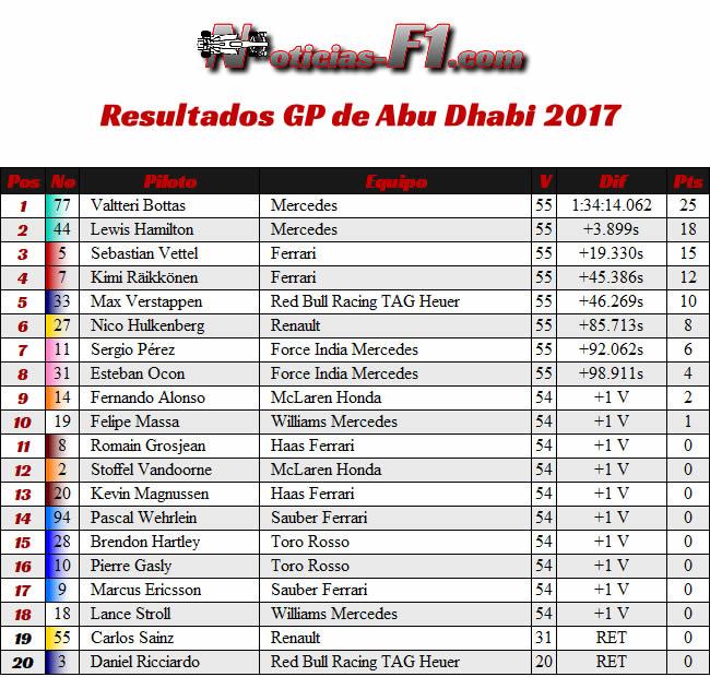Resultados - Carrera - GP Abu Dhabi 2017
