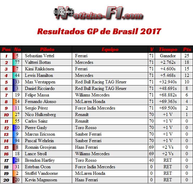 Resultados - GP Brasil 2017
