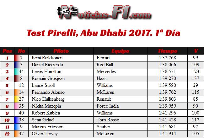 Test Pirelli - Resultados - Abu Dhabi 2017