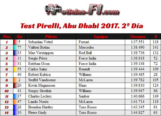 Test Pirelli - Resultados - Abu Dhabi 2017 - Día 2