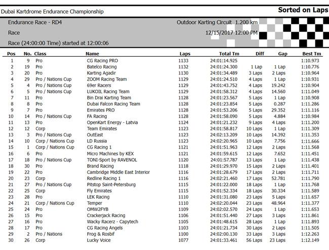 Dubái - Kartdrome - Endurance - RD4 - 2017 - Resultados - FA Racing - Fernando Alonso