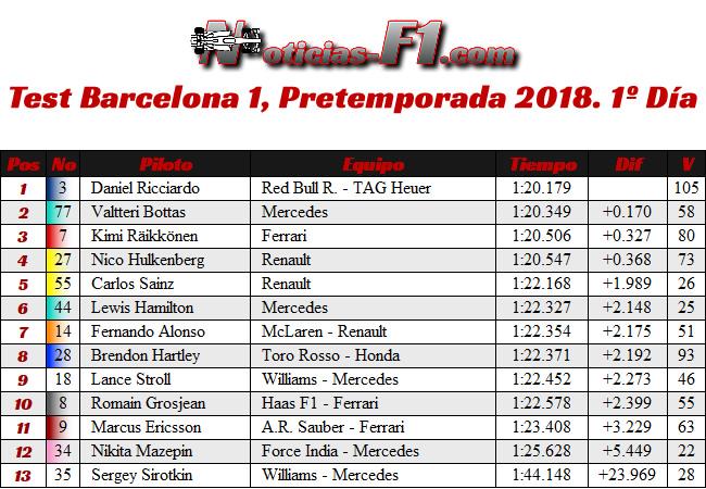 Test 1 - Pretemporada Día 1 - Resultados Barcelona 2018