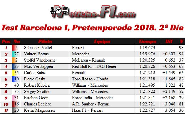 Test 1 - Pretemporada Día 2 - Resultados Barcelona 2018