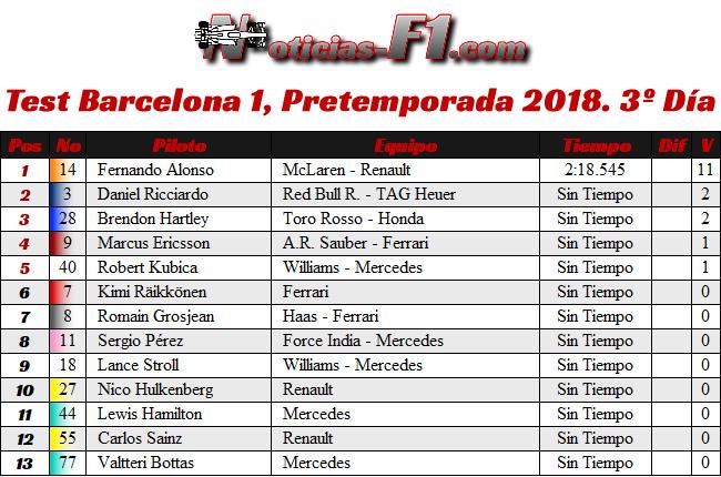 Test 1 - Pretemporada Día 3 - Resultados Barcelona 2018