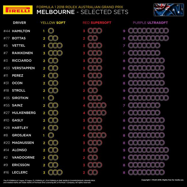 GP Australia 2018 - Selección neumático por Piloto