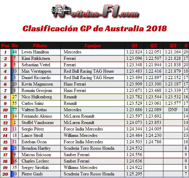 Resultados Clasificación - Gran Premio de Australia - Melbourne 2018