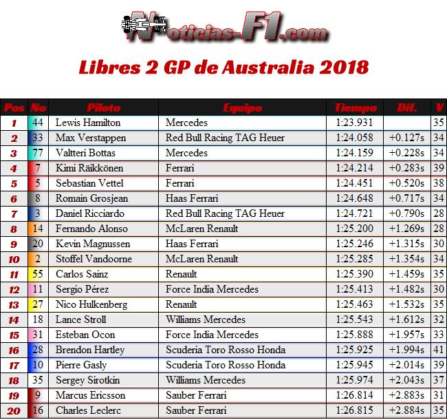 Resultados - Entrenamientos Libres 2 - FP2 - GP Australia 2018
